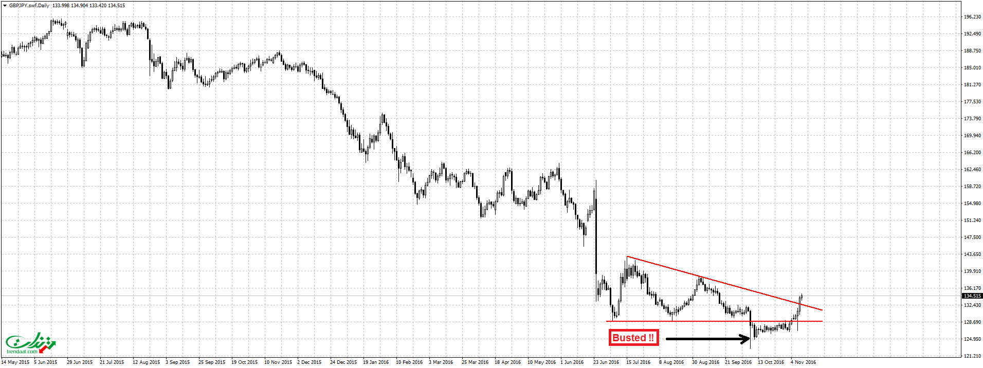 gbpjpy-swfdaily